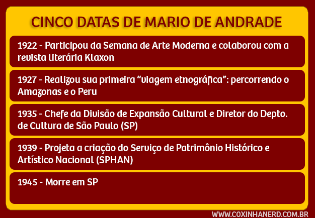 CINCO DATAS DE MARIO DE ANDRADE FLIP 2015